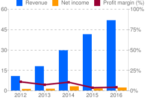 XPEL Technologies Revenue Growth